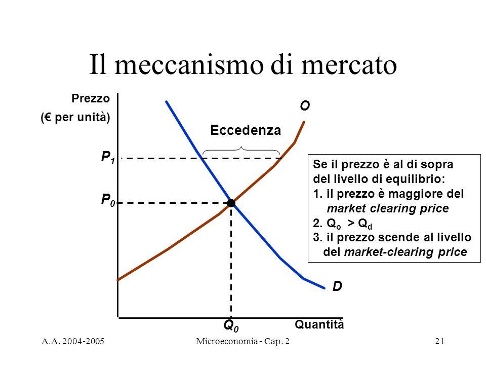 A.A. 2004-2005Microeconomia - Cap. 221 Il meccanismo di mercato Quantità D O P0P0 Q0Q0 Se il prezzo è al di sopra del livello di equilibrio: 1. il pre