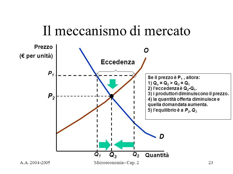A.A. 2004-2005Microeconomia - Cap. 223 Il meccanismo di mercato D O Q1Q1 Se il prezzo è P 1, allora: 1) Q o = Q 2 > Q d = Q 1 2) leccedenza è Q 2 -Q 1
