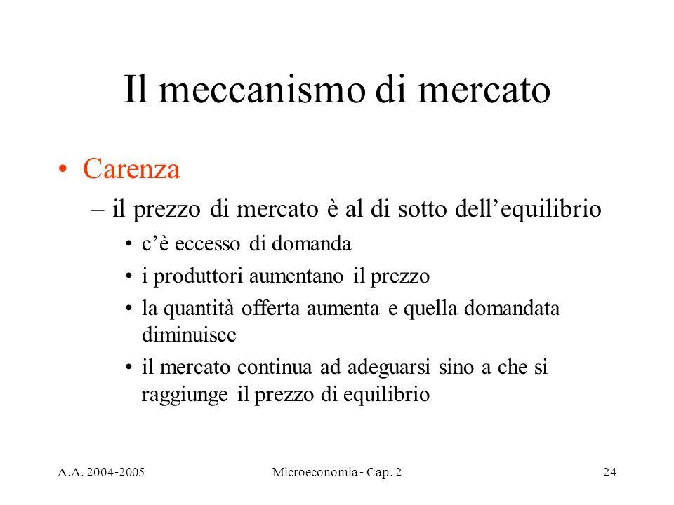 A.A. 2004-2005Microeconomia - Cap. 224 Il meccanismo di mercato Carenza –il prezzo di mercato è al di sotto dellequilibrio cè eccesso di domanda i pro
