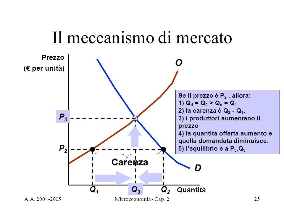 A.A. 2004-2005Microeconomia - Cap. 225 Il meccanismo di mercato D O Q1Q1 Q2Q2 P2P2 Carenza Quantità Prezzo ( per unità) Se il prezzo è P 2, allora: 1)