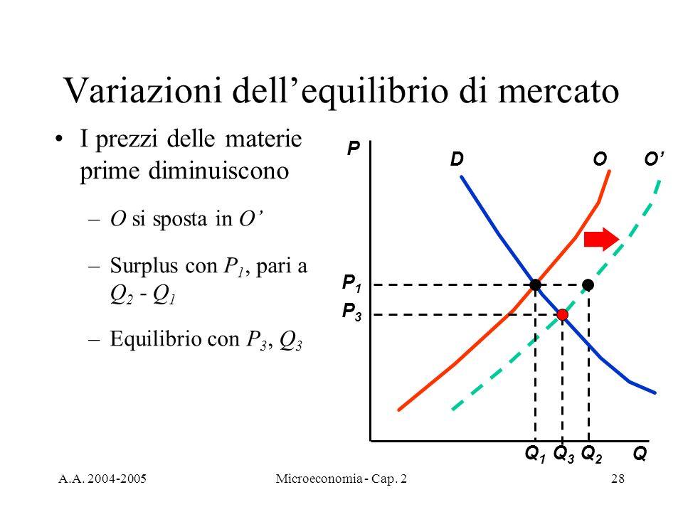 A.A. 2004-2005Microeconomia - Cap. 228 Variazioni dellequilibrio di mercato I prezzi delle materie prime diminuiscono –O si sposta in O –Surplus con P
