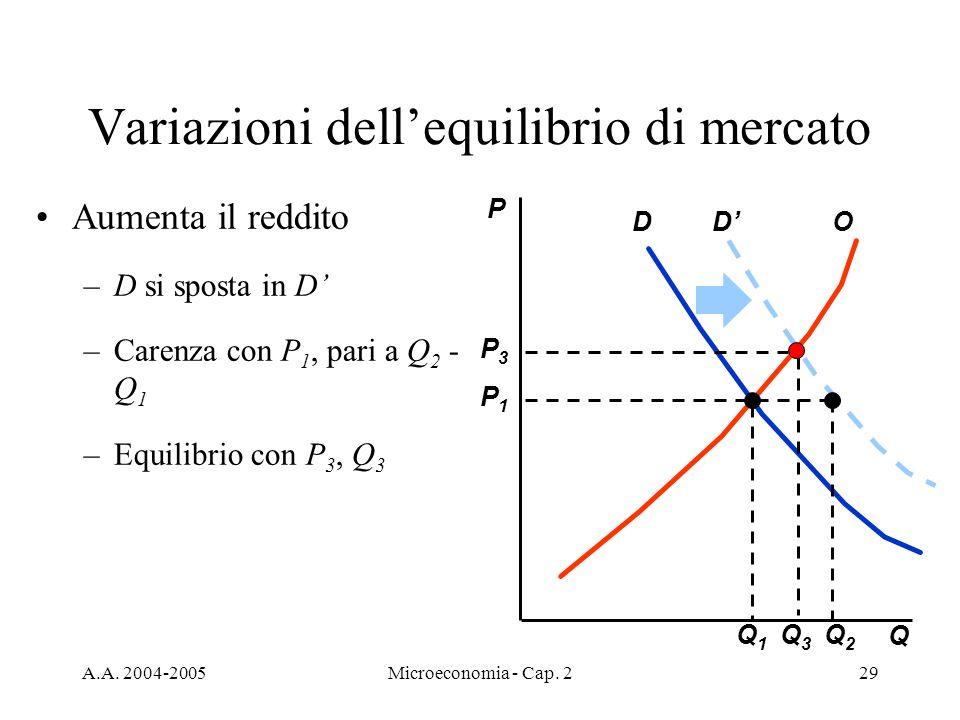 A.A. 2004-2005Microeconomia - Cap. 229 Variazioni dellequilibrio di mercato Aumenta il reddito –D si sposta in D –Carenza con P 1, pari a Q 2 - Q 1 –E