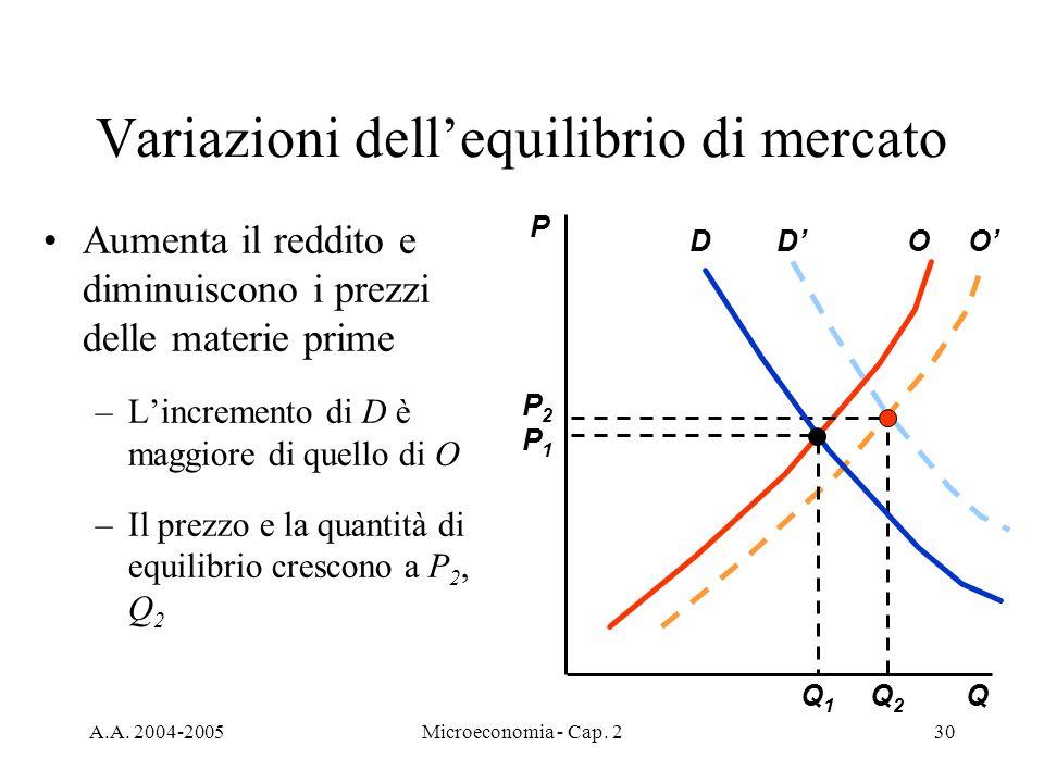 A.A. 2004-2005Microeconomia - Cap. 230 Variazioni dellequilibrio di mercato Aumenta il reddito e diminuiscono i prezzi delle materie prime –Lincrement