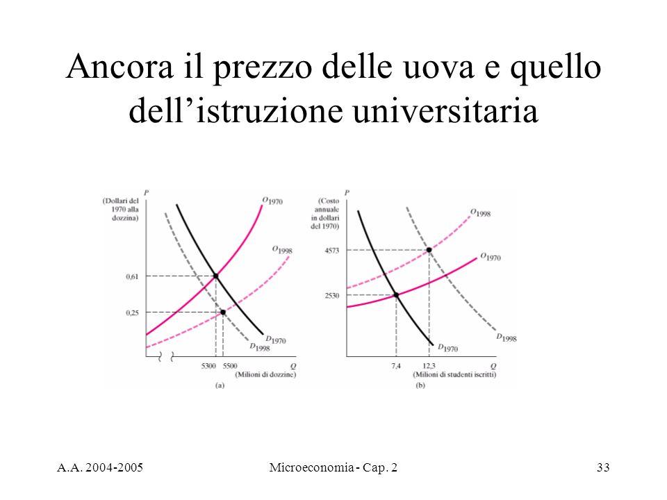 A.A. 2004-2005Microeconomia - Cap. 233 Ancora il prezzo delle uova e quello dellistruzione universitaria