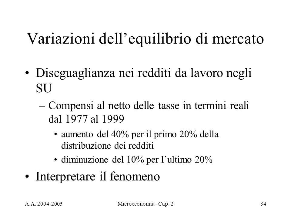 A.A. 2004-2005Microeconomia - Cap. 234 Variazioni dellequilibrio di mercato Diseguaglianza nei redditi da lavoro negli SU –Compensi al netto delle tas