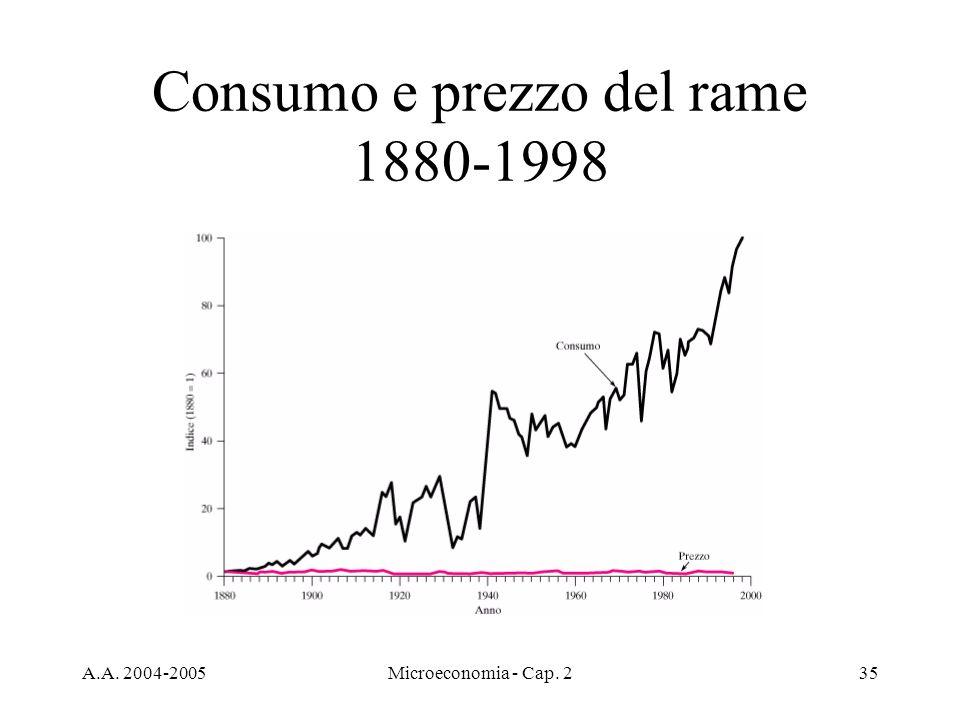 A.A. 2004-2005Microeconomia - Cap. 235 Consumo e prezzo del rame 1880-1998