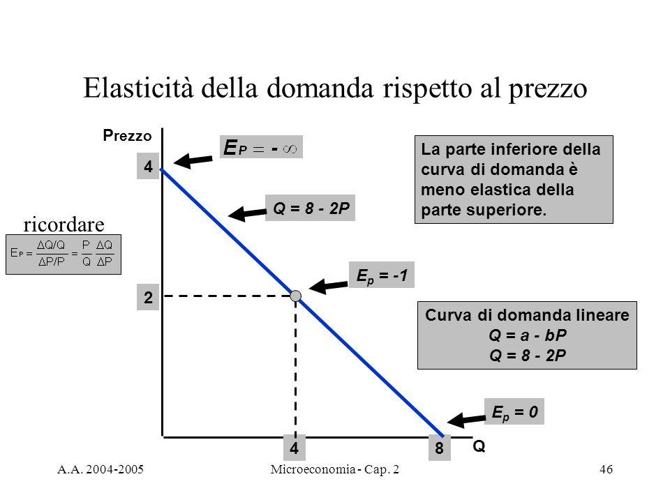 A.A. 2004-2005Microeconomia - Cap. 246 Elasticità della domanda rispetto al prezzo Q P rezzo Q = 8 - 2P E p = -1 E p = 0 La parte inferiore della curv