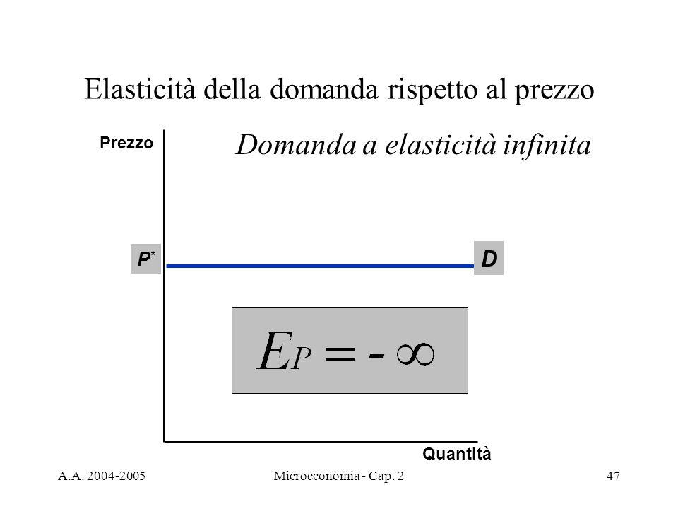 A.A. 2004-2005Microeconomia - Cap. 247 Elasticità della domanda rispetto al prezzo D P*P* Quantità Prezzo Domanda a elasticità infinita