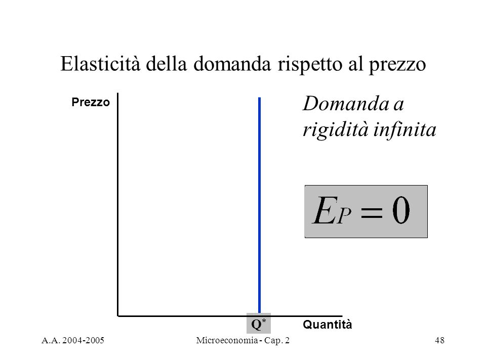 A.A. 2004-2005Microeconomia - Cap. 248 Elasticità della domanda rispetto al prezzo Q*Q* Quantità Prezzo Domanda a rigidità infinita