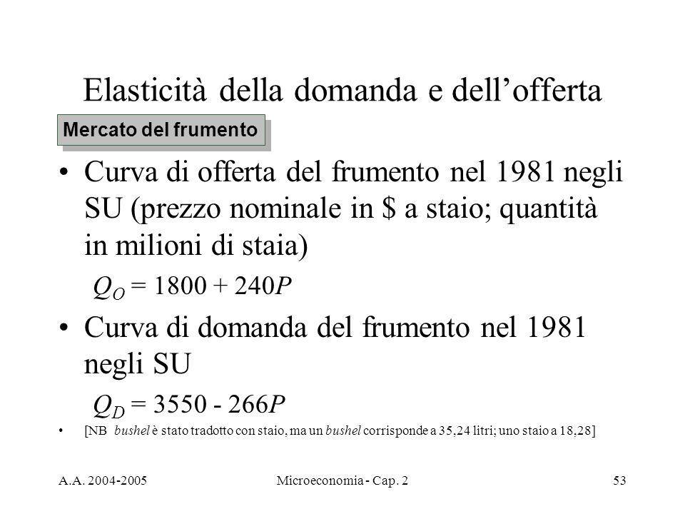 A.A. 2004-2005Microeconomia - Cap. 253 Elasticità della domanda e dellofferta Curva di offerta del frumento nel 1981 negli SU (prezzo nominale in $ a