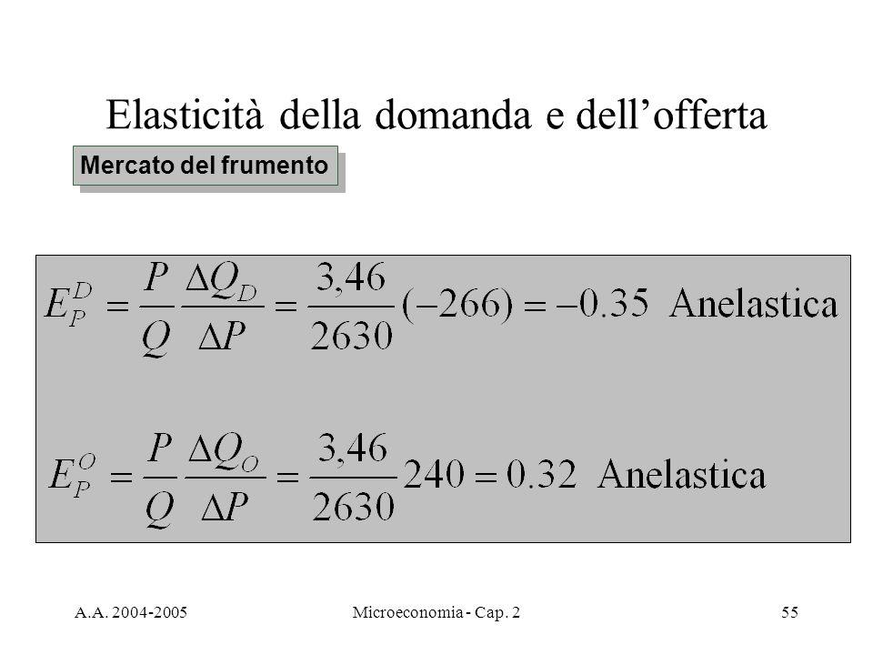 A.A. 2004-2005Microeconomia - Cap. 255 Elasticità della domanda e dellofferta Mercato del frumento