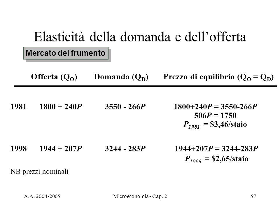 A.A. 2004-2005Microeconomia - Cap. 257 Elasticità della domanda e dellofferta Mercato del frumento 1981 1800 + 240P3550 - 266P1800+240P = 3550-266P 50
