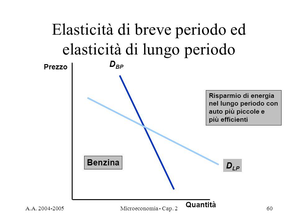 A.A. 2004-2005Microeconomia - Cap. 260 Elasticità di breve periodo ed elasticità di lungo periodo D BP D LP Risparmio di energia nel lungo periodo con