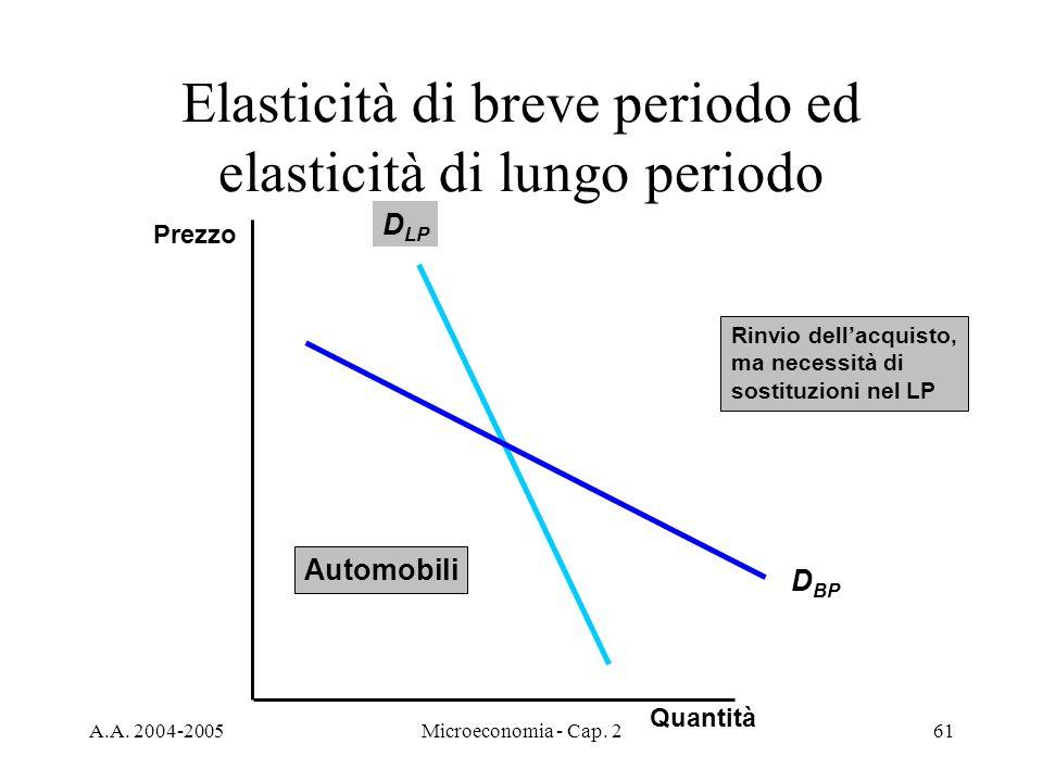 A.A. 2004-2005Microeconomia - Cap. 261 Elasticità di breve periodo ed elasticità di lungo periodo D LP D BP Rinvio dellacquisto, ma necessità di sosti