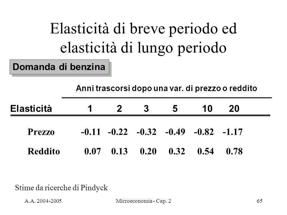 A.A. 2004-2005Microeconomia - Cap. 265 Elasticità di breve periodo ed elasticità di lungo periodo Domanda di benzina Prezzo-0.11-0.22-0.32-0.49-0.82-1