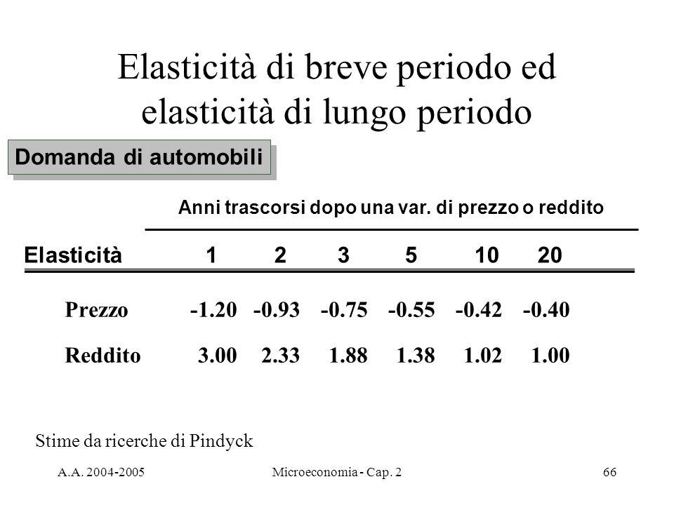 A.A. 2004-2005Microeconomia - Cap. 266 Elasticità di breve periodo ed elasticità di lungo periodo Domanda di automobili Prezzo -1.20-0.93-0.75-0.55-0.