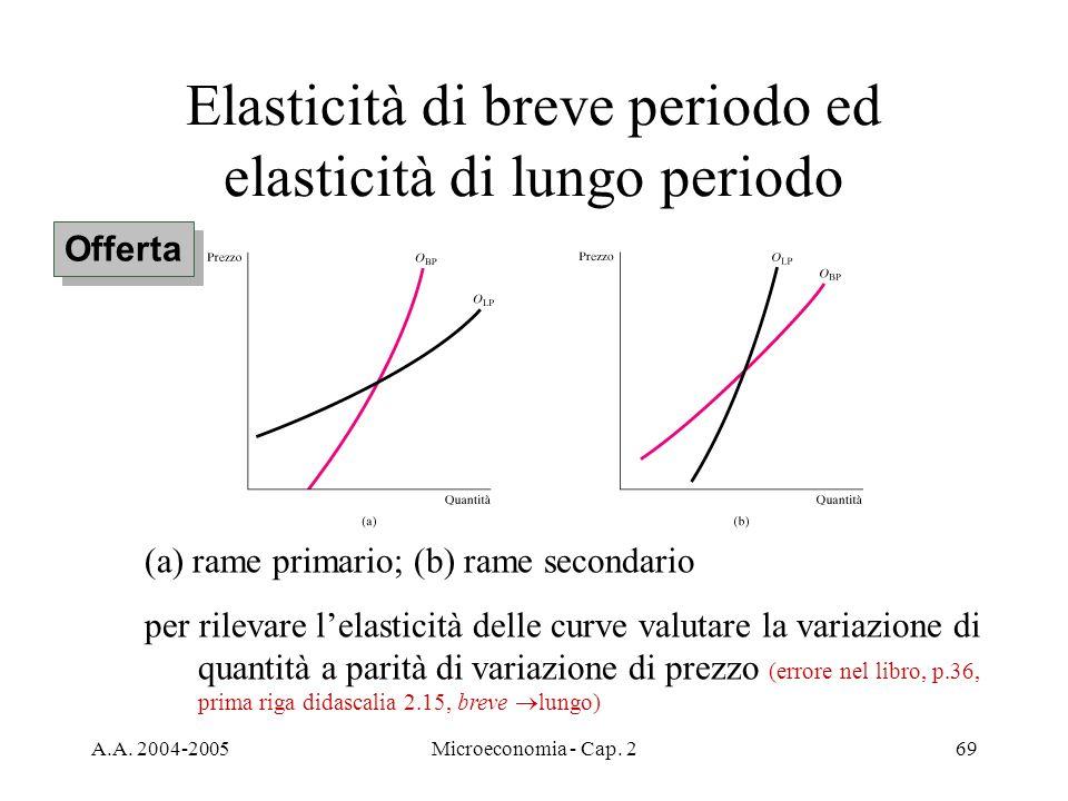 A.A. 2004-2005Microeconomia - Cap. 269 Elasticità di breve periodo ed elasticità di lungo periodo Offerta (a) rame primario; (b) rame secondario per r