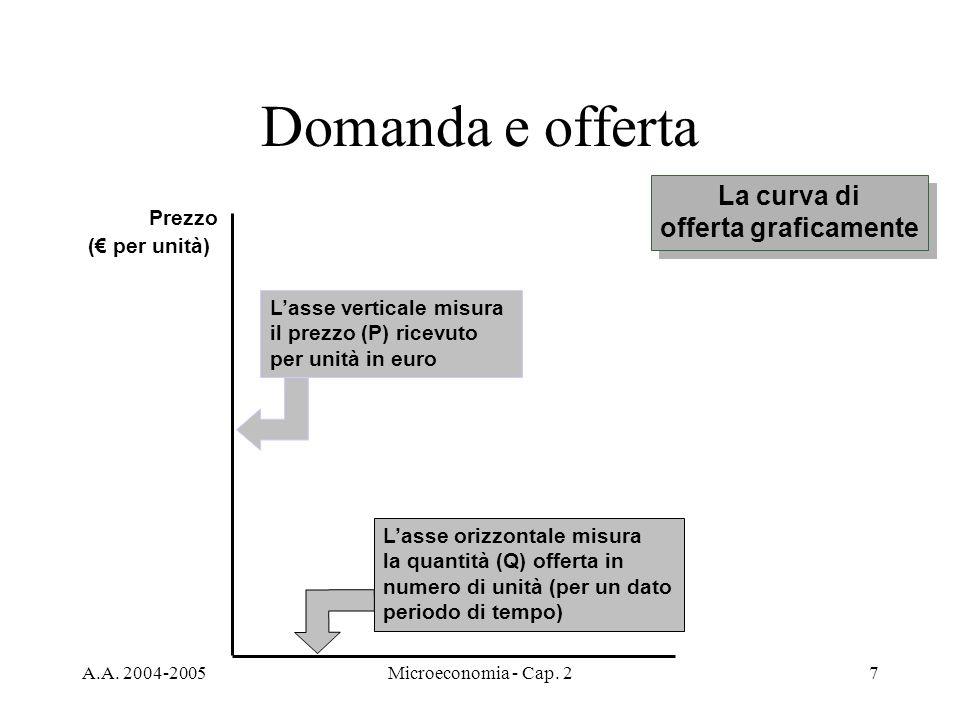 A.A. 2004-2005Microeconomia - Cap. 27 Domanda e offerta Lasse orizzontale misura la quantità (Q) offerta in numero di unità (per un dato periodo di te