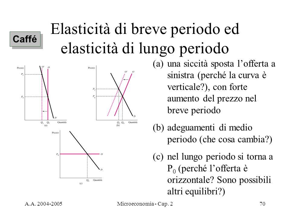 A.A. 2004-2005Microeconomia - Cap. 270 Elasticità di breve periodo ed elasticità di lungo periodo Caffé (a)una siccità sposta lofferta a sinistra (per
