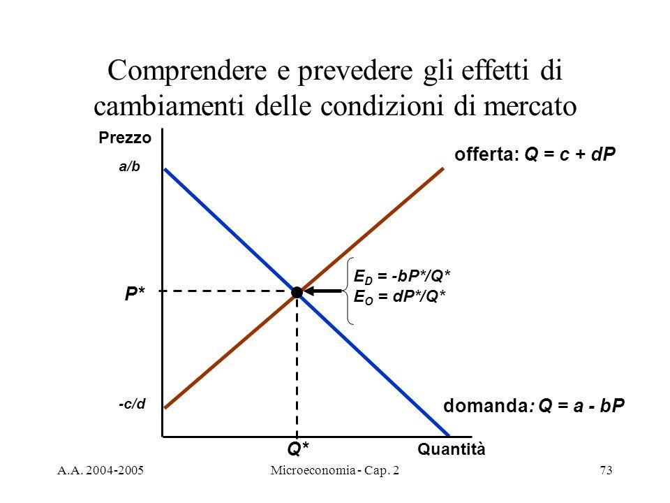 A.A. 2004-2005Microeconomia - Cap. 273 Comprendere e prevedere gli effetti di cambiamenti delle condizioni di mercato domanda: Q = a - bP a/b offerta: