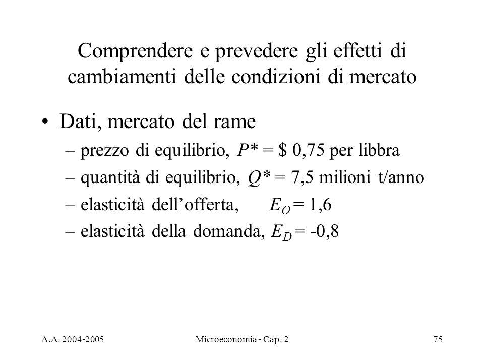 A.A. 2004-2005Microeconomia - Cap. 275 Comprendere e prevedere gli effetti di cambiamenti delle condizioni di mercato Dati, mercato del rame –prezzo d