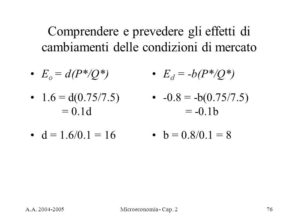 A.A. 2004-2005Microeconomia - Cap. 276 Comprendere e prevedere gli effetti di cambiamenti delle condizioni di mercato E o = d(P*/Q*) 1.6 = d(0.75/7.5)