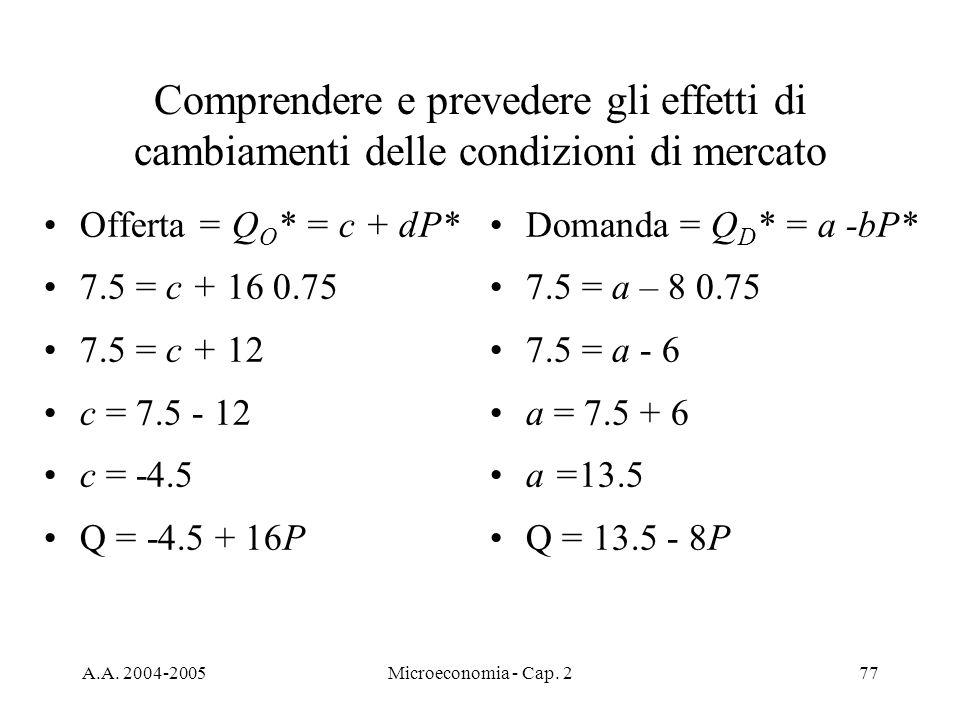 A.A. 2004-2005Microeconomia - Cap. 277 Comprendere e prevedere gli effetti di cambiamenti delle condizioni di mercato Offerta = Q O * = c + dP* 7.5 =