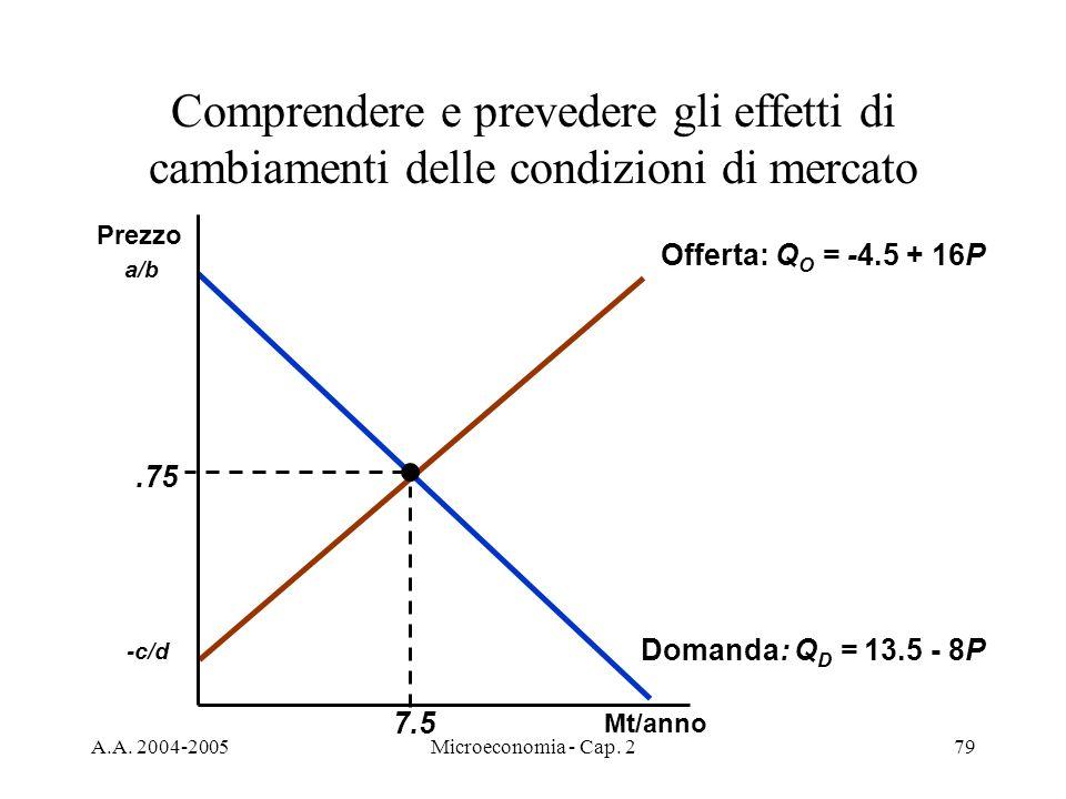 A.A. 2004-2005Microeconomia - Cap. 279 Comprendere e prevedere gli effetti di cambiamenti delle condizioni di mercato Offerta: Q O = -4.5 + 16P -c/d D
