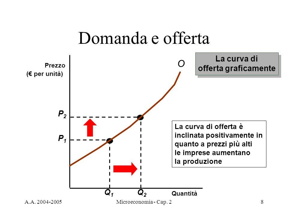 A.A. 2004-2005Microeconomia - Cap. 28 Domanda e offerta La curva di offerta graficamente La curva di offerta graficamente Quantità P1P1 Q1Q1 P2P2 Q2Q2