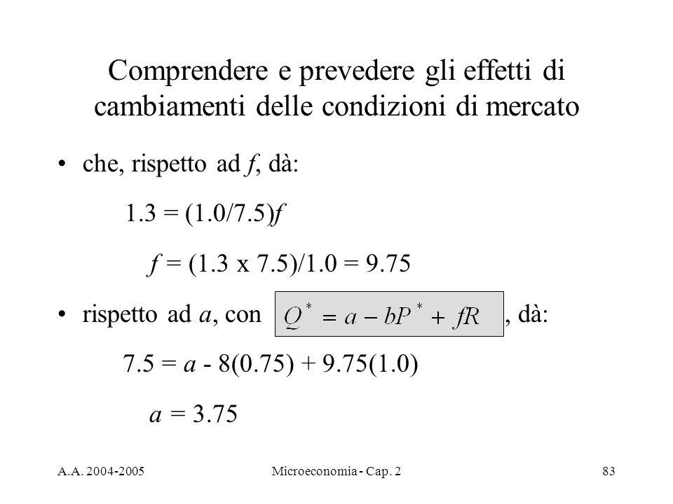 A.A. 2004-2005Microeconomia - Cap. 283 Comprendere e prevedere gli effetti di cambiamenti delle condizioni di mercato che, rispetto ad f, dà: 1.3 = (1