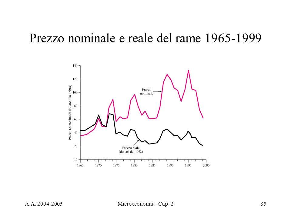 A.A. 2004-2005Microeconomia - Cap. 285 Prezzo nominale e reale del rame 1965-1999