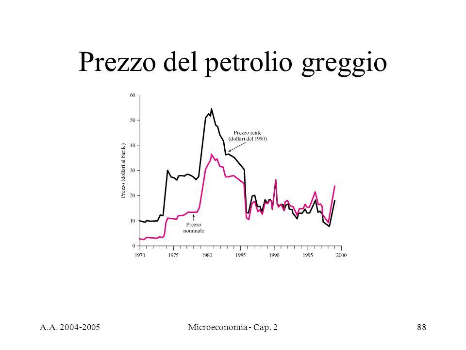 A.A. 2004-2005Microeconomia - Cap. 288 Prezzo del petrolio greggio