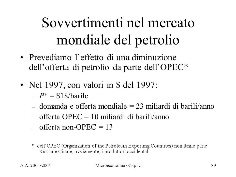 A.A. 2004-2005Microeconomia - Cap. 289 Sovvertimenti nel mercato mondiale del petrolio Prevediamo leffetto di una diminuzione dellofferta di petrolio