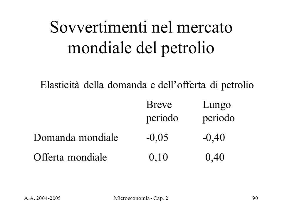 A.A. 2004-2005Microeconomia - Cap. 290 Sovvertimenti nel mercato mondiale del petrolio Elasticità della domanda e dellofferta di petrolio BreveLungo p