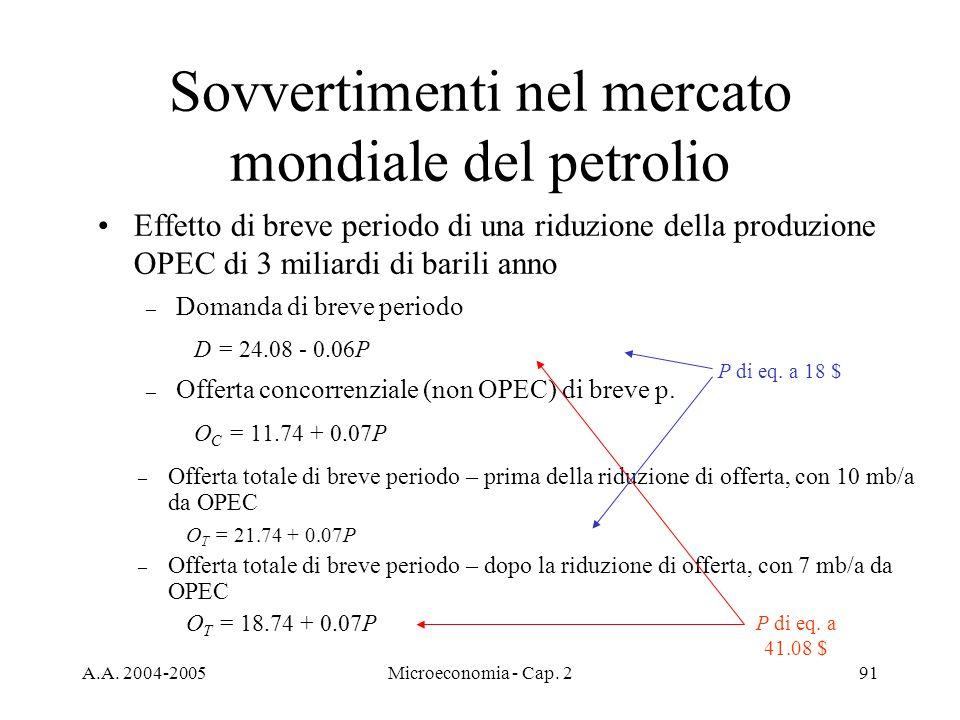 A.A. 2004-2005Microeconomia - Cap. 291 Sovvertimenti nel mercato mondiale del petrolio Effetto di breve periodo di una riduzione della produzione OPEC