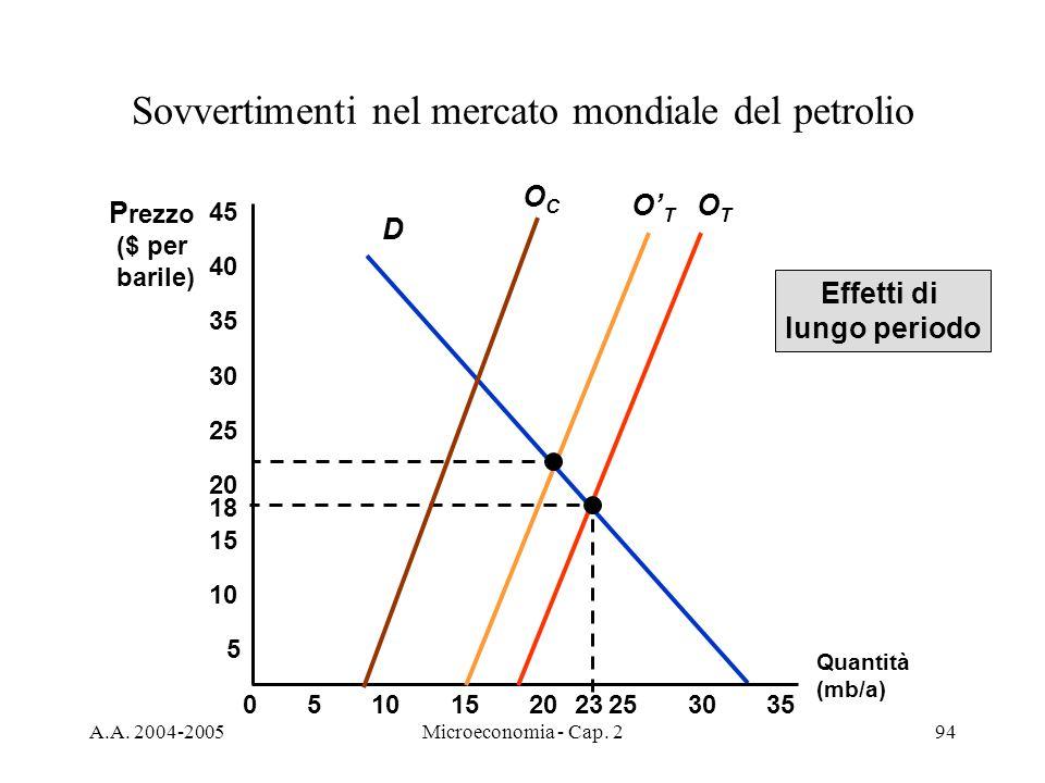 A.A. 2004-2005Microeconomia - Cap. 294 Sovvertimenti nel mercato mondiale del petrolio D Quantità (mb/a) P rezzo ($ per barile) 5 OTOT 05152025303510