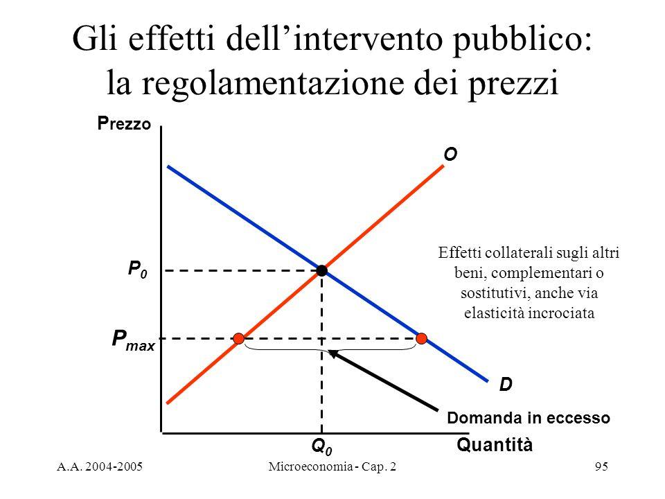 A.A. 2004-2005Microeconomia - Cap. 295 Gli effetti dellintervento pubblico: la regolamentazione dei prezzi D Quantità P rezzo P0P0 Q0Q0 O P max Domand