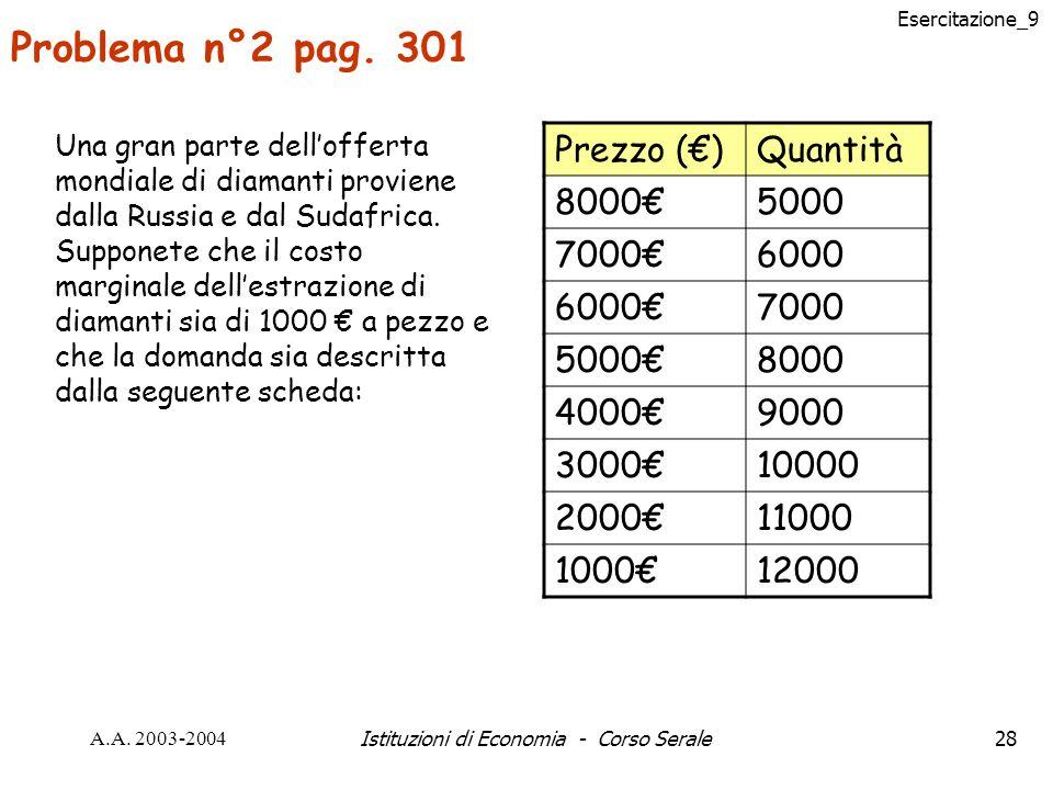 Esercitazione_9 A.A. 2003-2004Istituzioni di Economia - Corso Serale28 Problema n°2 pag.