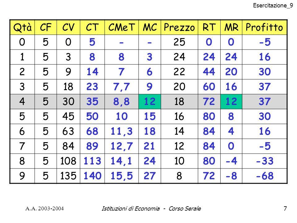 Esercitazione_9 A.A.2003-2004Istituzioni di Economia - Corso Serale28 Problema n°2 pag.