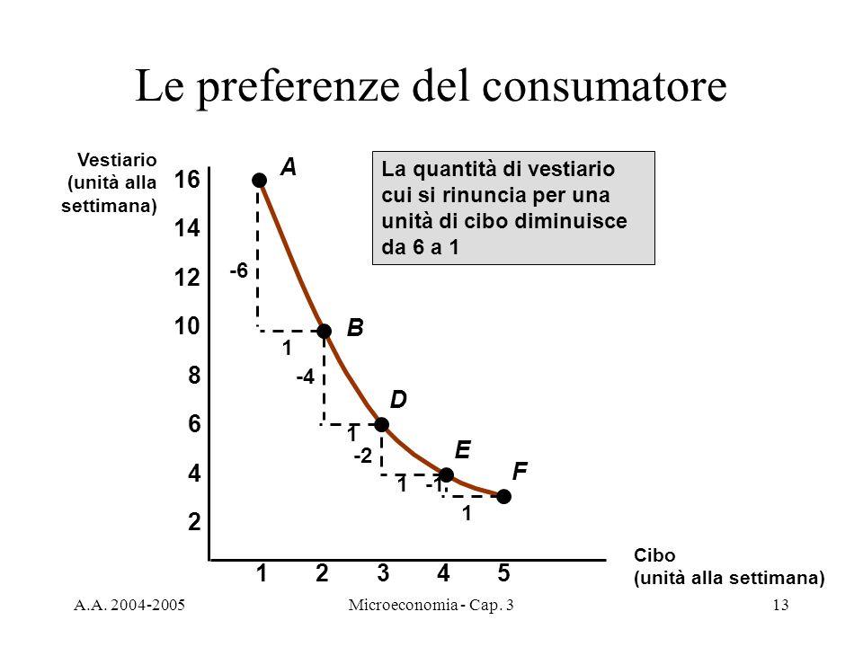 A.A. 2004-2005Microeconomia - Cap. 313 Le preferenze del consumatore A B D E F -6 1 1 -4 -2 1 1 La quantità di vestiario cui si rinuncia per una unità
