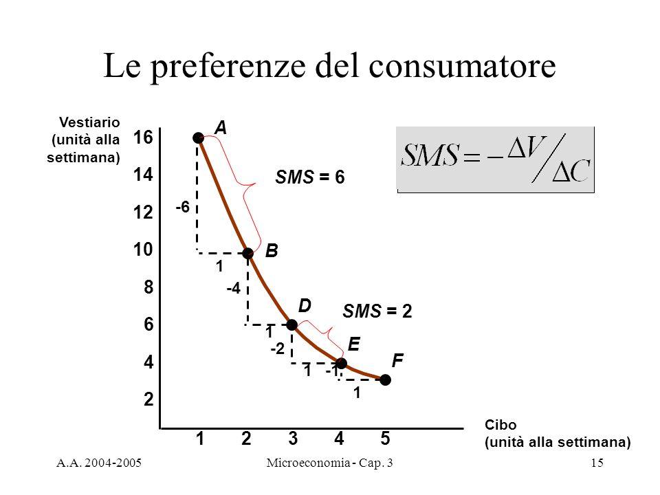 A.A. 2004-2005Microeconomia - Cap. 315 Le preferenze del consumatore A B D E F -6 1 1 -4 -2 1 1 23451 2 4 6 8 10 12 14 16 Vestiario (unità alla settim