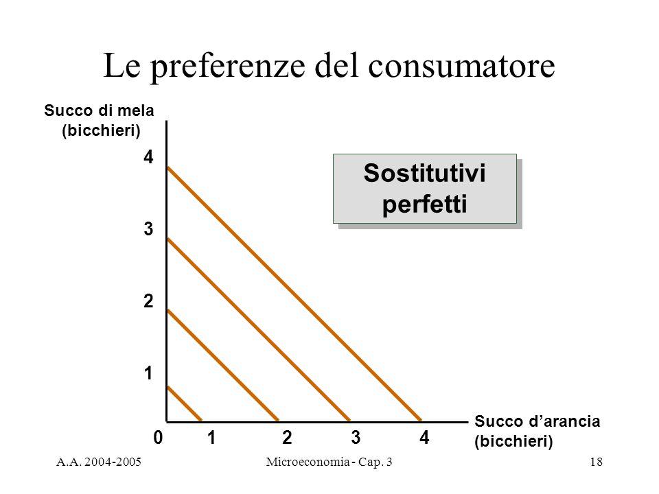 A.A. 2004-2005Microeconomia - Cap. 318 Le preferenze del consumatore Succo darancia (bicchieri) Succo di mela (bicchieri) 2341 1 2 3 4 0 Sostitutivi p