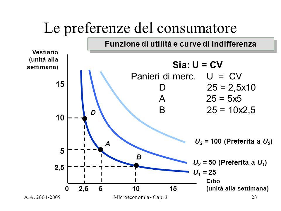 A.A. 2004-2005Microeconomia - Cap. 323 Le preferenze del consumatore Funzione di utilità e curve di indifferenza 10155 5 10 15 0 U 1 = 25 U 2 = 50 (Pr