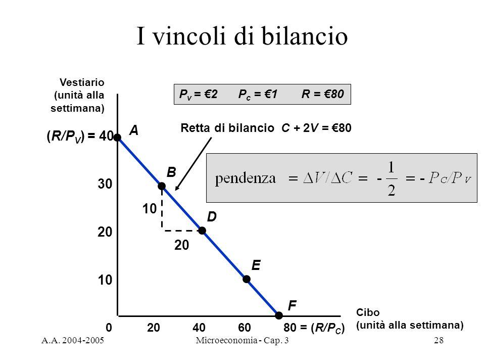 A.A. 2004-2005Microeconomia - Cap. 328 I vincoli di bilancio Retta di bilancio C + 2V = 80 (R/P V ) = 40 406080 = (R/P C )20 10 20 30 0 A B D E F P v