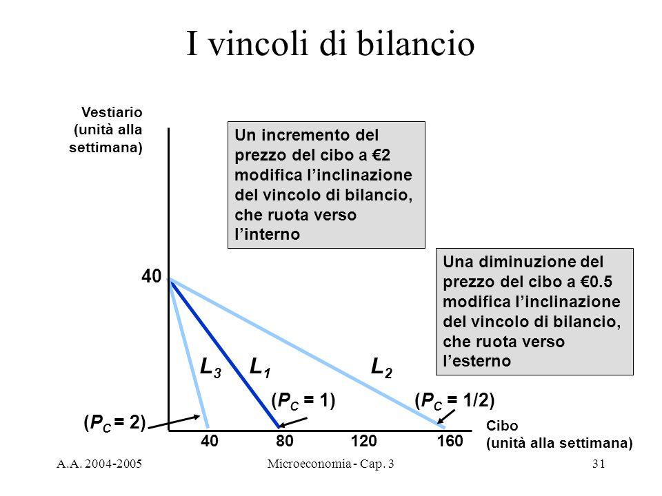 A.A. 2004-2005Microeconomia - Cap. 331 I vincoli di bilancio 8012016040 (P C = 1) L1L1 Un incremento del prezzo del cibo a 2 modifica linclinazione de