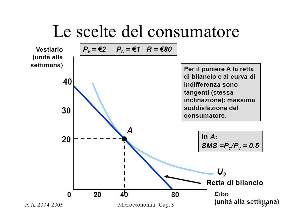 A.A. 2004-2005Microeconomia - Cap. 336 Le scelte del consumatore U2U2 P v = 2 P c = 1 R = 80 Retta di bilancio A Per il paniere A la retta di bilancio