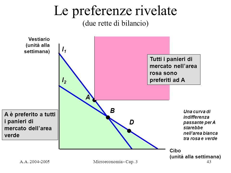 A.A. 2004-2005Microeconomia - Cap. 343 Le preferenze rivelate (due rette di bilancio) A è preferito a tutti i panieri di mercato dellarea verde l2l2 B