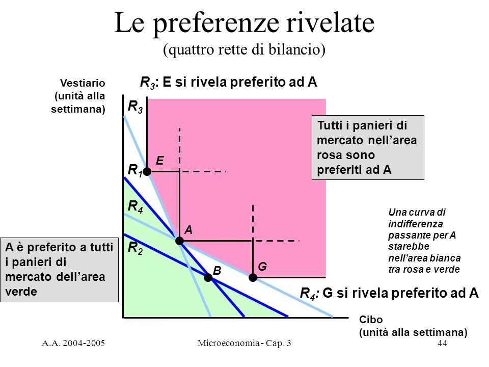 A.A. 2004-2005Microeconomia - Cap. 344 Le preferenze rivelate (quattro rette di bilancio) R1R1 R2R2 R3R3 R4R4 E B A G R 3 : E si rivela preferito ad A