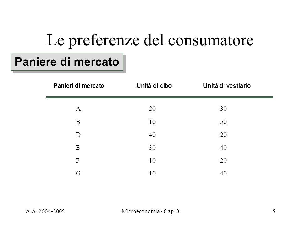 A.A. 2004-2005Microeconomia - Cap. 35 Le preferenze del consumatore Paniere di mercato A2030 B1050 D4020 E3040 F1020 G1040 Panieri di mercatoUnità di