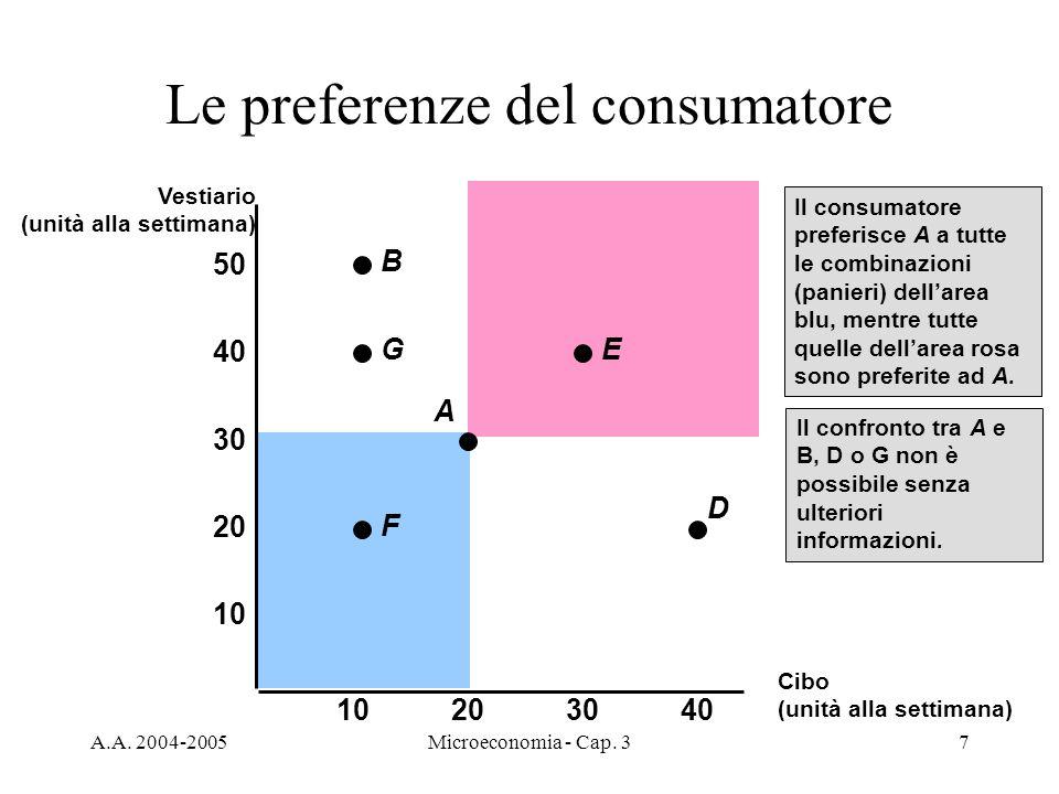 A.A. 2004-2005Microeconomia - Cap. 37 Le preferenze del consumatore Il consumatore preferisce A a tutte le combinazioni (panieri) dellarea blu, mentre
